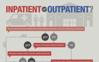 Inpatient or Outpatient? (INFOGRAPHIC)