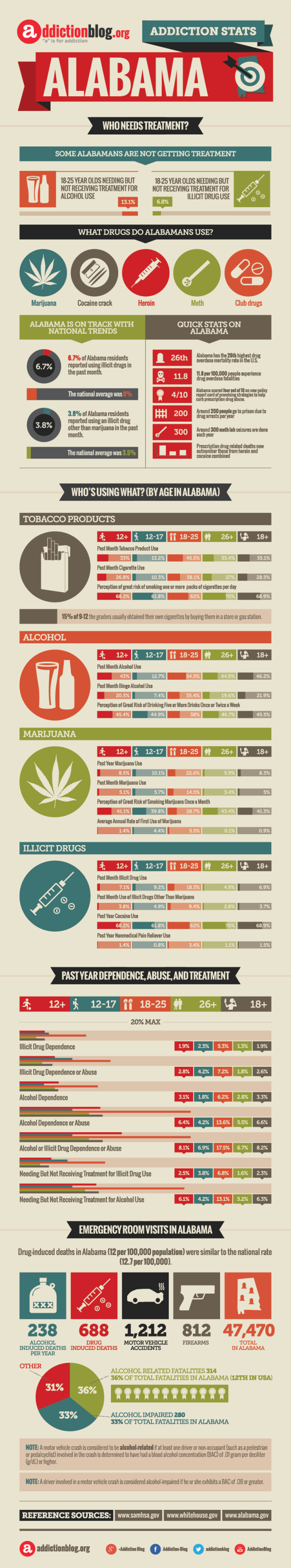 Alabama vital statistics: Who needs addiction treatment? (INFOGRAPHIC)