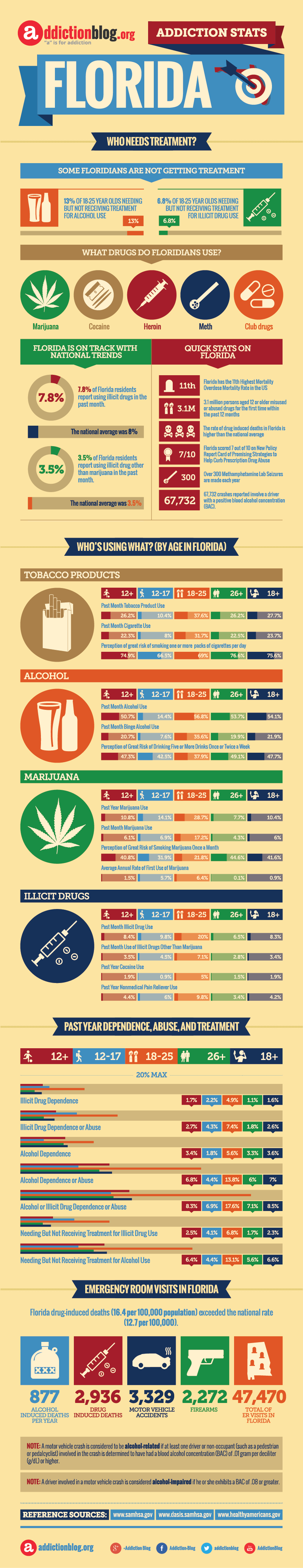 Who needs substance abuse treatment in Florida? (INFOGRAPHIC)