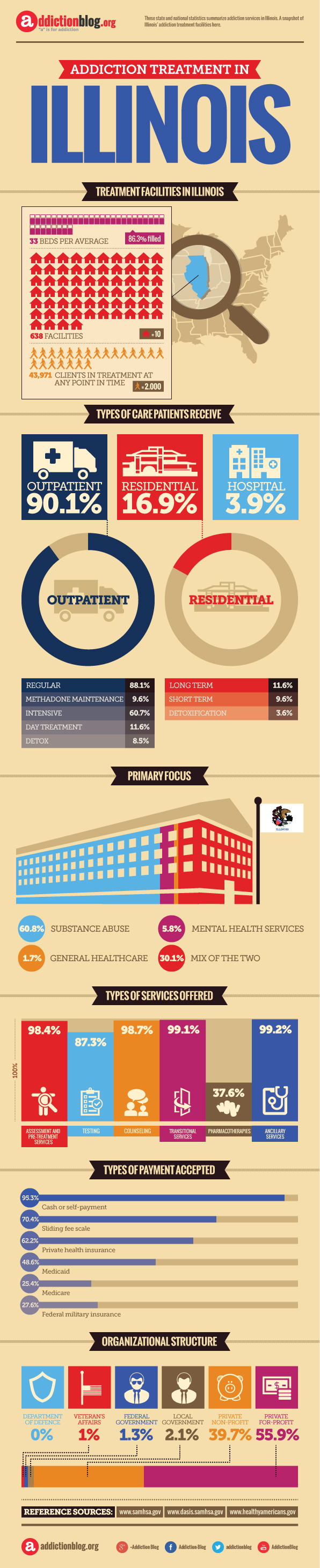 Rehab centers in Illinois (INFOGRAPHIC)
