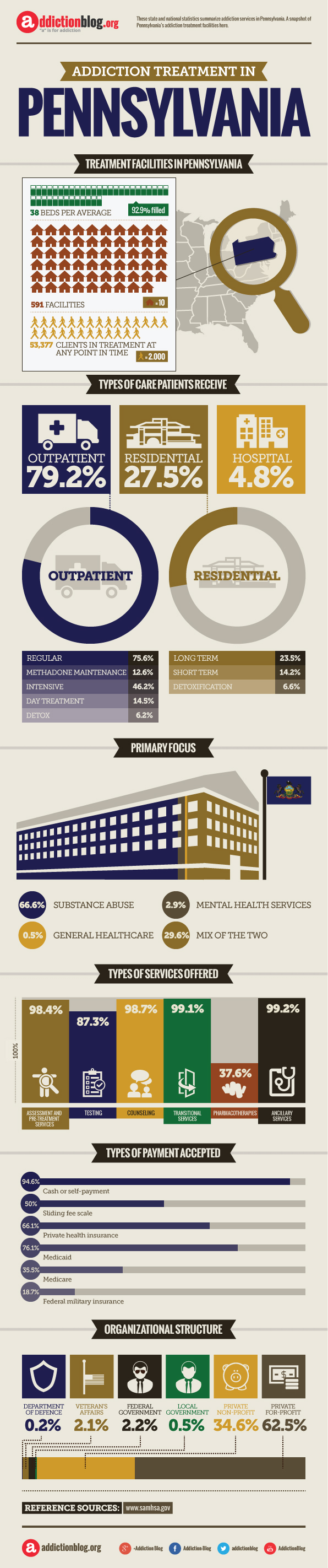 Addiction rehab facilities in PA (INFOGRAPHIC)