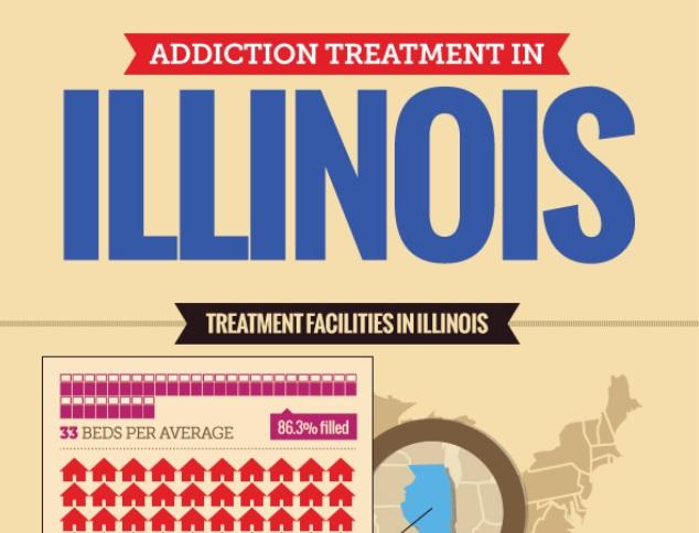 Rehab centers in Illinois (INFOGRAPHIC)
