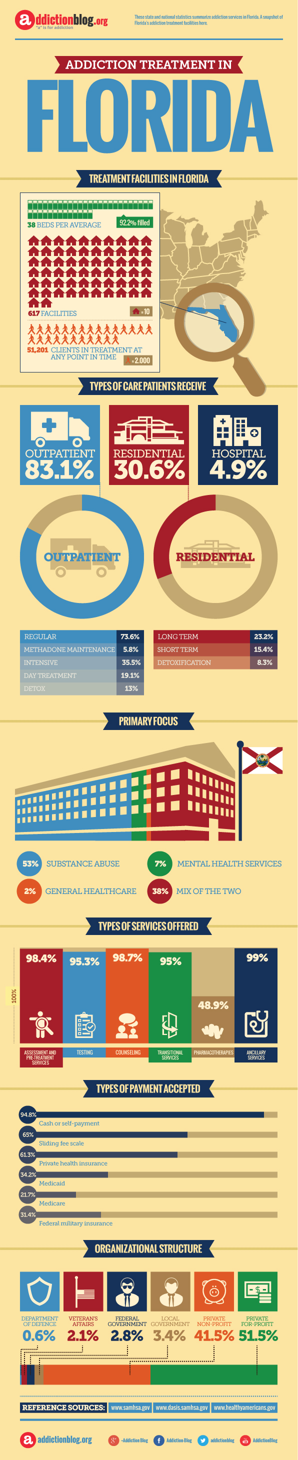 Rehabs in Florida (INFOGRAPHIC)