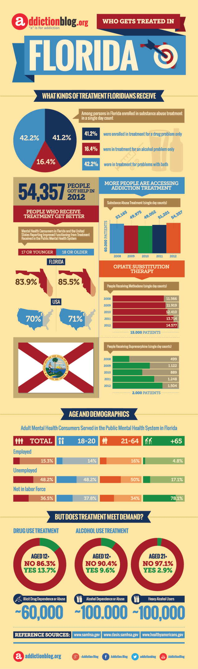 Rehab facilities in Florida: Who's getting treatment in FL? (INFOGRAPHIC)