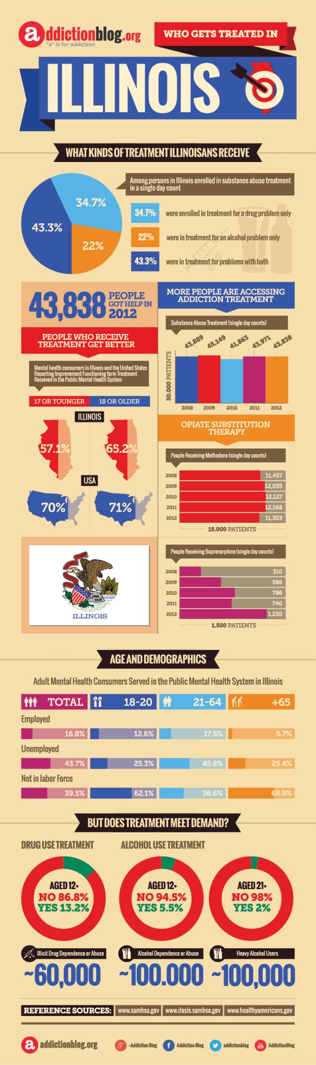 Drug & alcohol treatment centers in Illinois: Who's being treated? (INFOGRAPHIC)