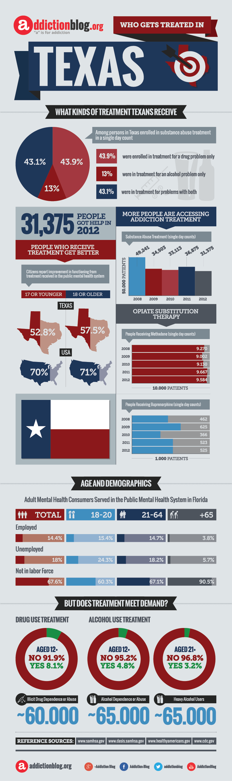 Texas rehab centers: Who's getting treated? (INFOGRAPHIC)