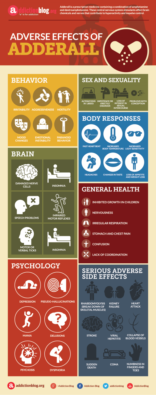 Adverse effects of Adderall (INFOGRAPHIC)