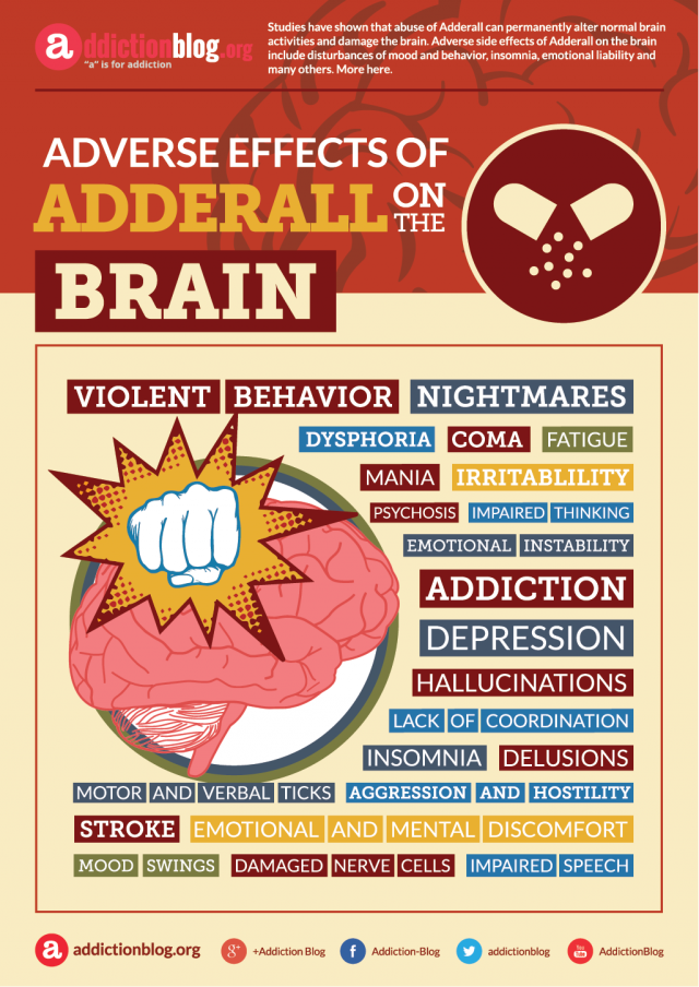 Adverse effects of Adderall on the brain (INFOGRAPHIC)