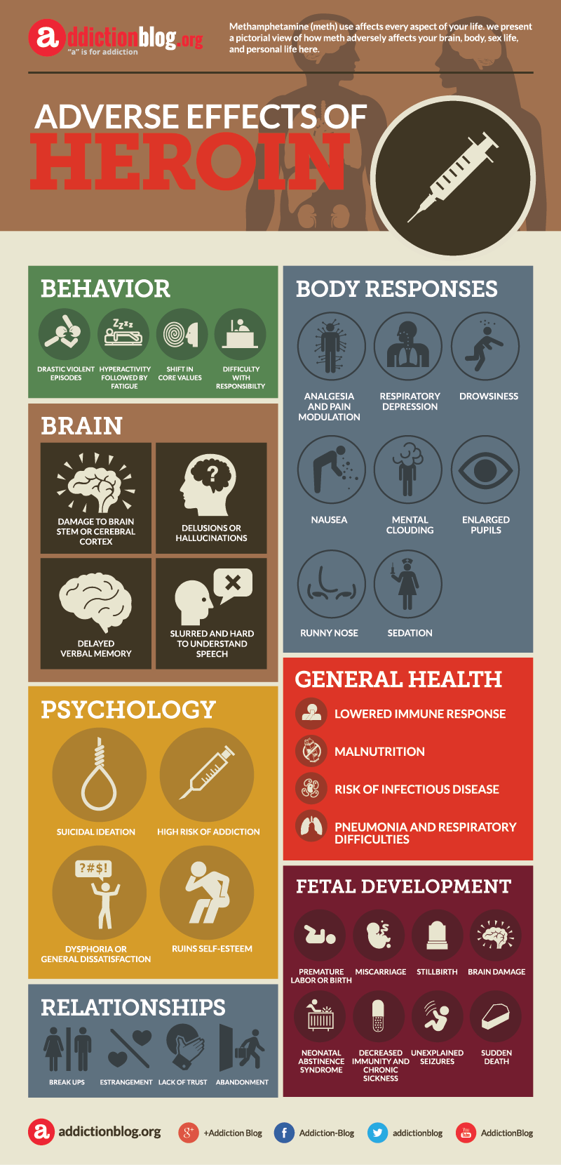 Adverse effects of heroin (INFOGRAPHIC)