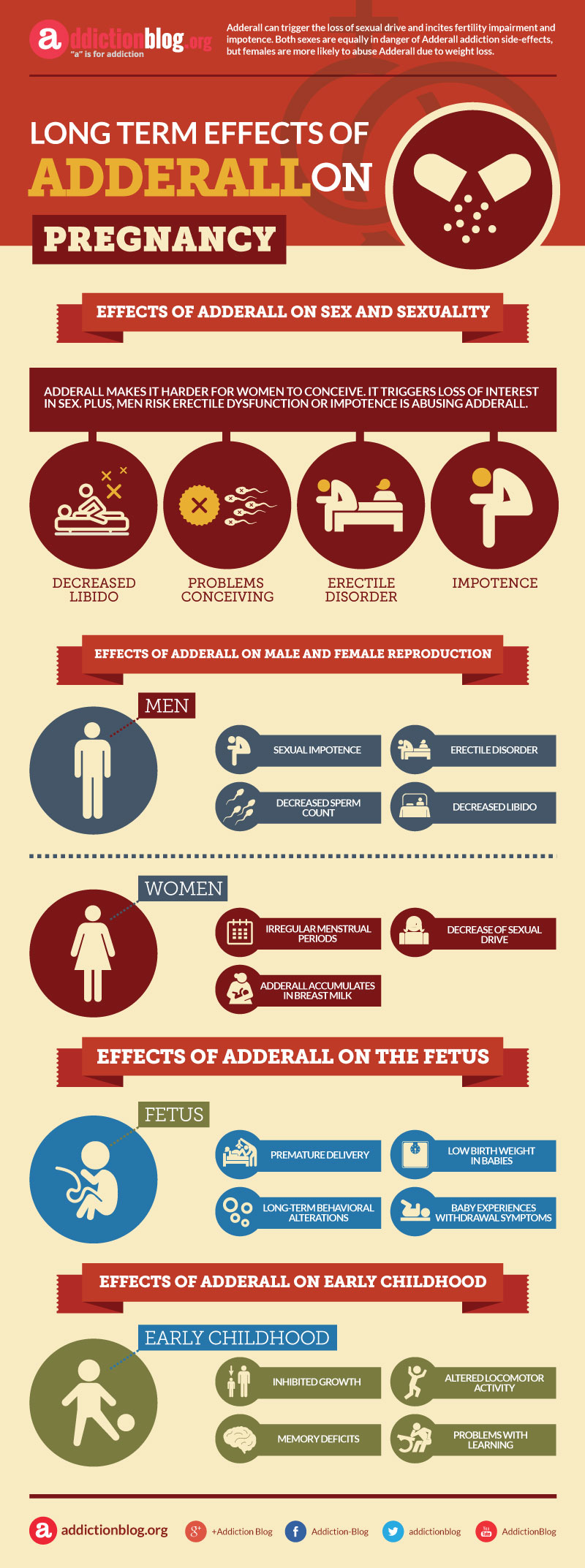 Long term effects of Adderall on pregnancy (INFOGRAPHIC)
