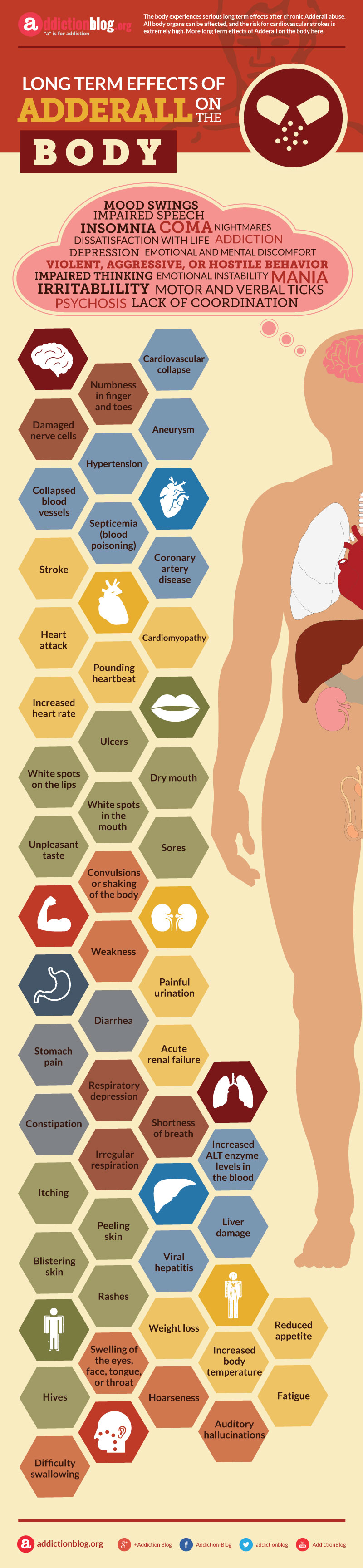 Long Term Effects of Adderall on the Body (INFOGRAPHIC)