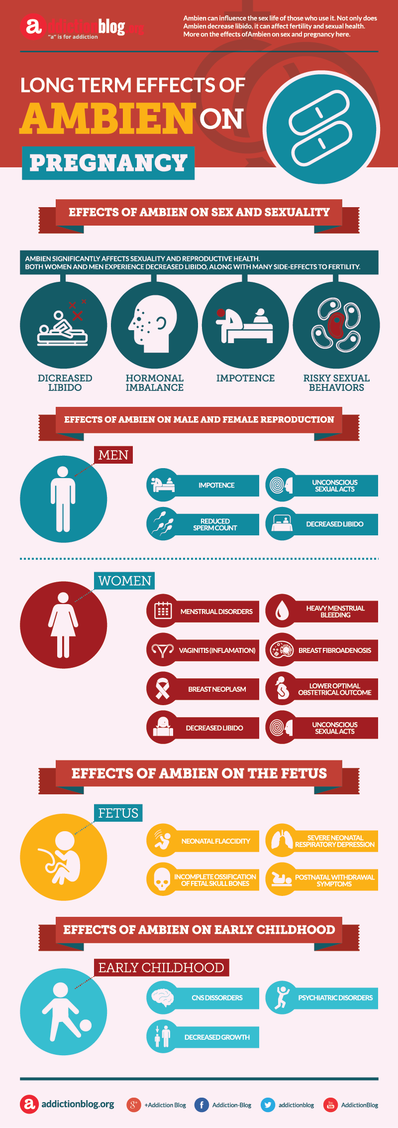 Effects of Ambien on sex and pregnancy (INFOGRAPHIC)
