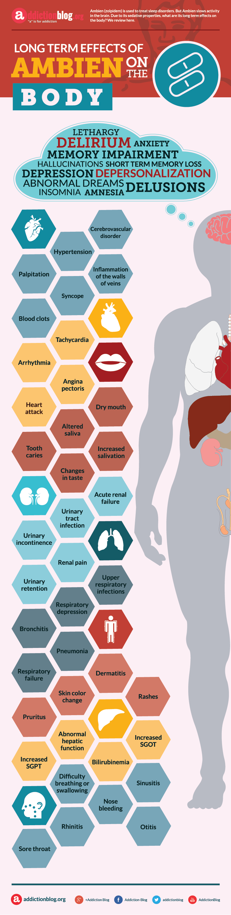 Long term effects of Ambien on the body (INFOGRAPHIC)