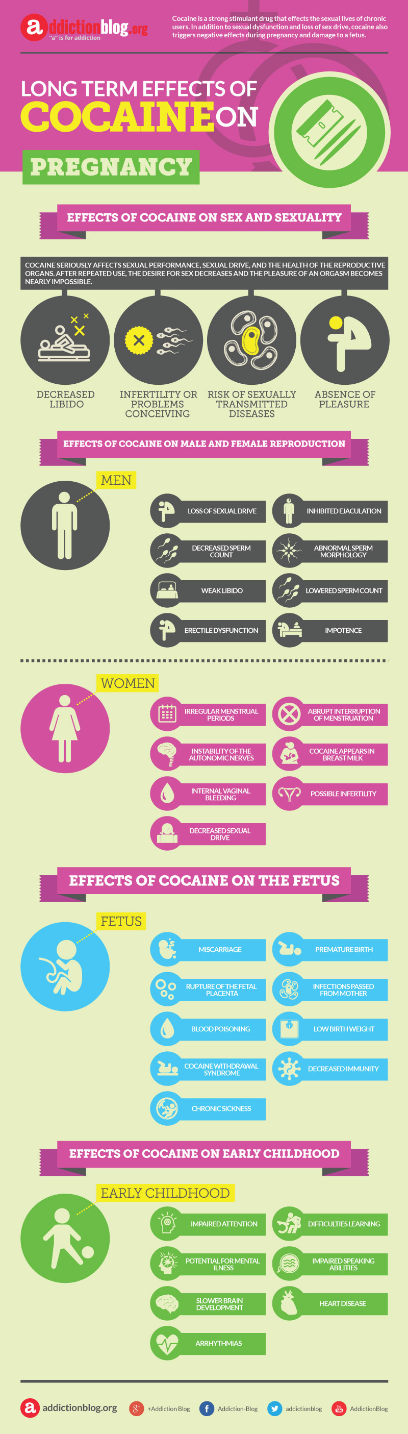 Long term effects of cocaine on pregnancy (INFOGRAPHIC)
