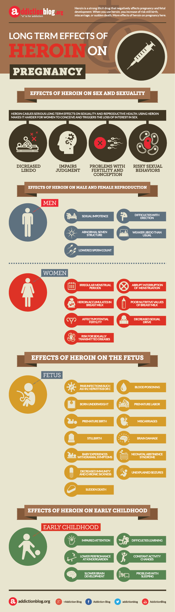 Effects of heroin on sex and pregnancy (INFOGRAPHIC)