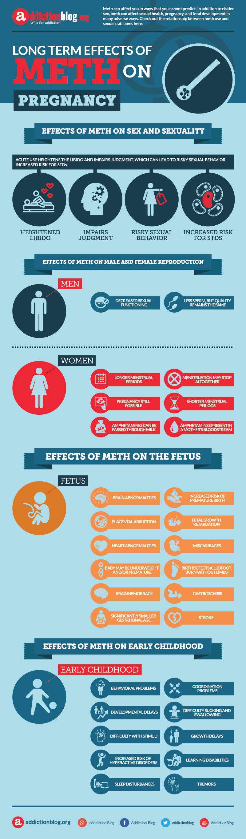 Long term effects of meth on pregnancy (INFOGRAPHIC)