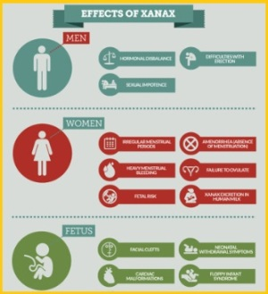 Effects of Xanax on pregnancy (INFOGRAPHIC)