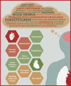 Long term effects of Xanax on the body (INFOGRAPHIC)