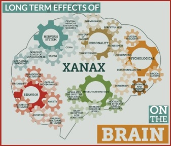 Long term effects of Xanax on the brain (INFOGRAPHIC)