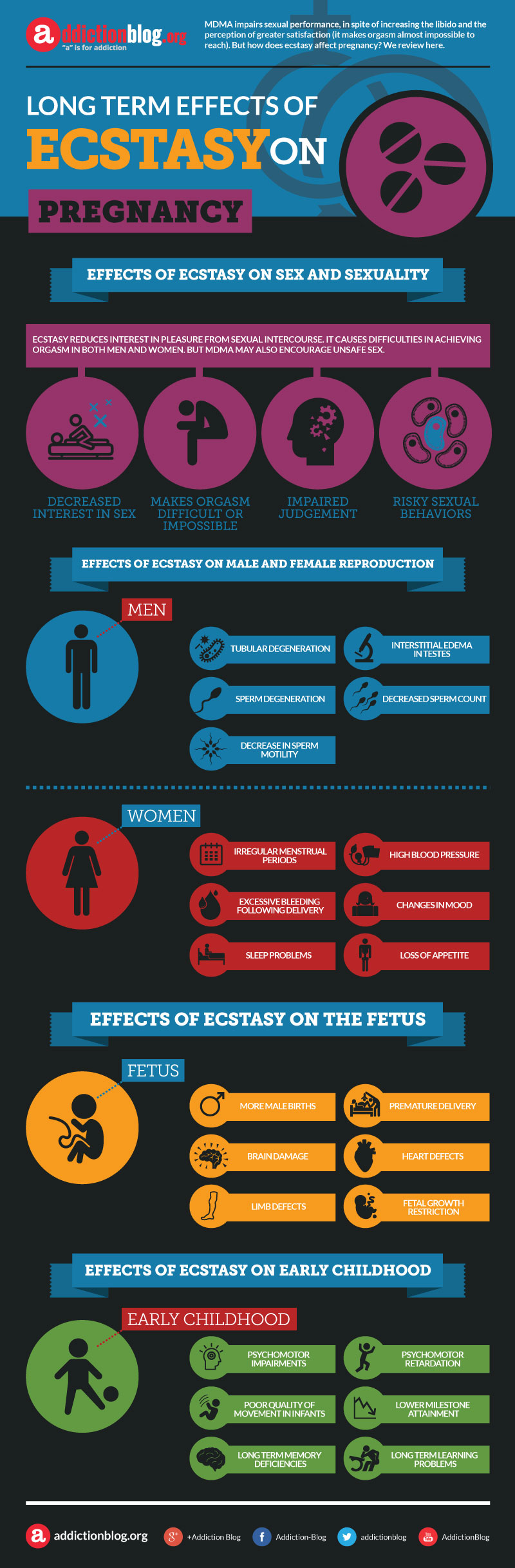 Effects of ecstasy on pregnancy (INFOGRAPHIC)