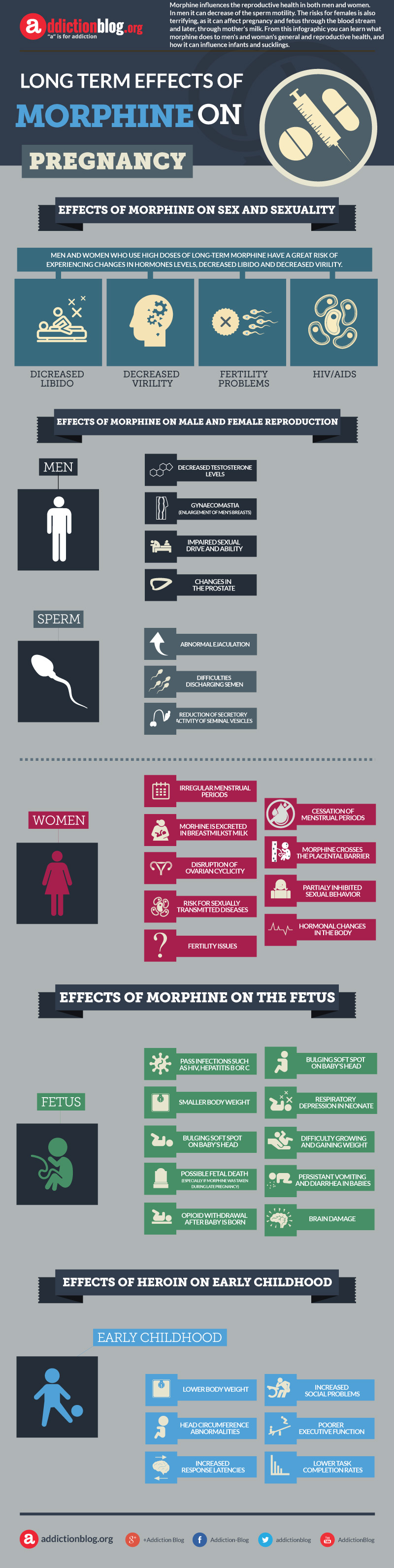 Long term effects of morphine on sex and pregnancy (INFOGRAPHIC)
