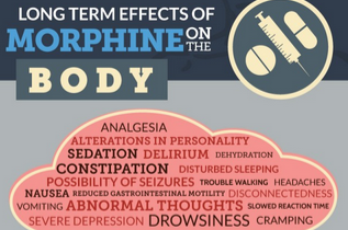 Long term effects of morphine on the body (INFOGRAPHIC)