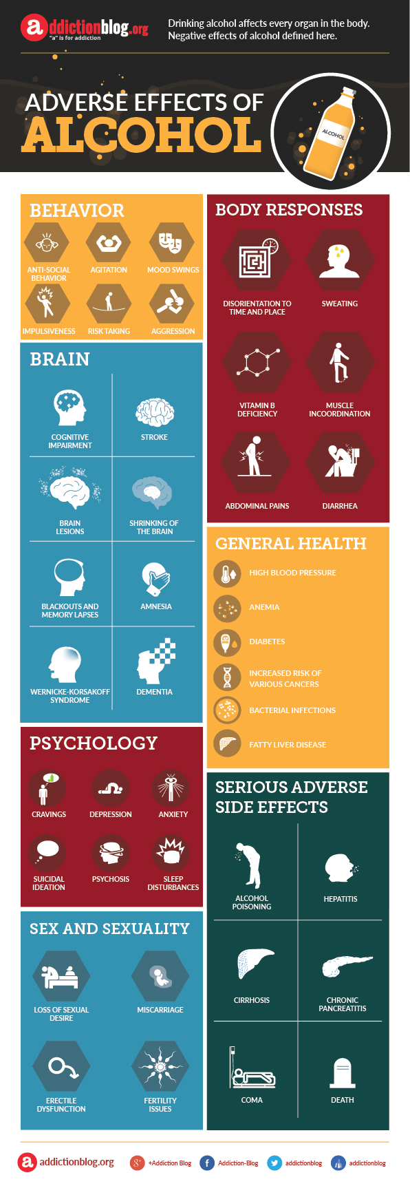 Adverse effects of alcohol (INFOGRAPHIC)
