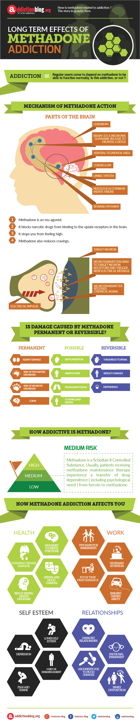 Long term effects of methadone addiction (INFOGRAPHIC)