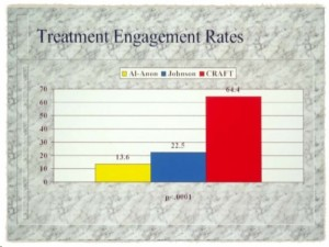 Intervention treatment engagement rates comparison