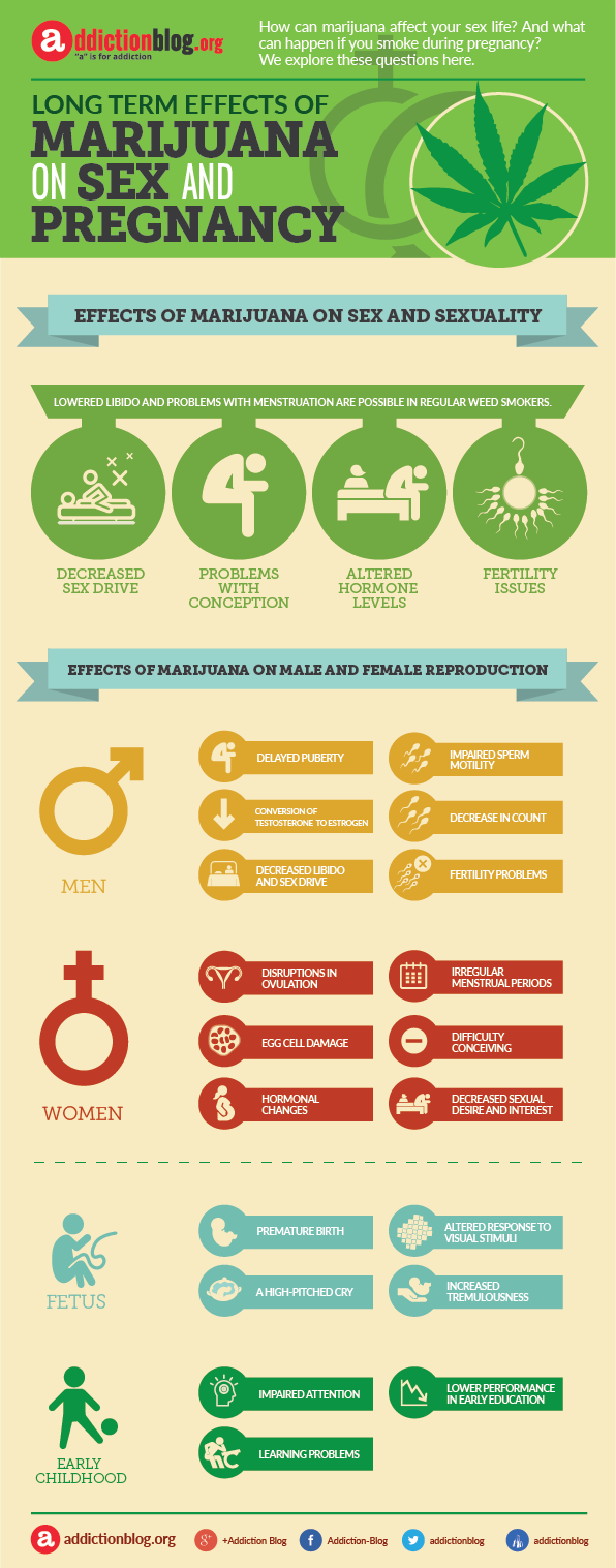 Long term effects of smoking marijuana on sex and pregnancy (INFOGRAPHIC)