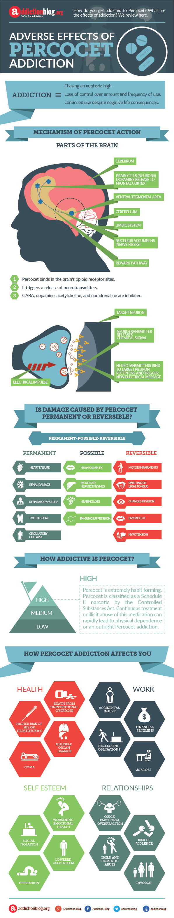Percocet addiction side effects (INFOGRAPHIC)