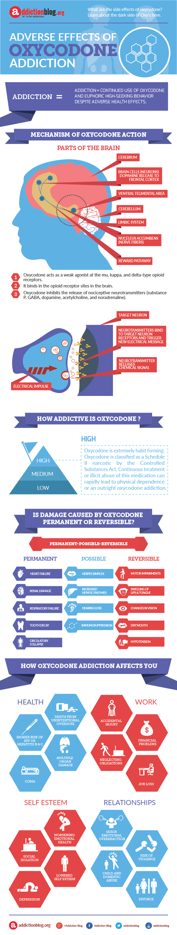 Oxycodone addiction and side effects (INFOGRAPHIC)