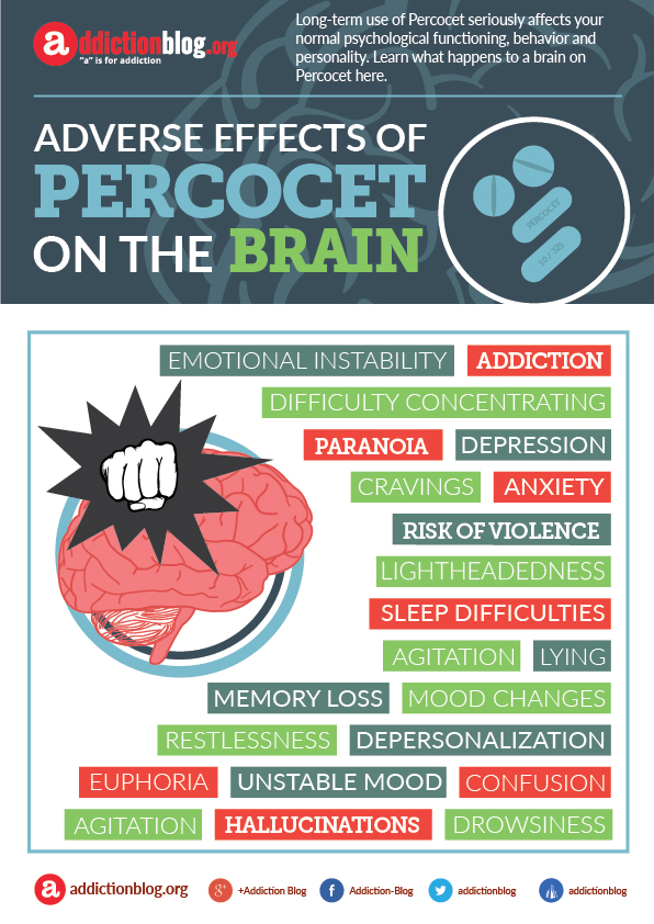 Negative effects of Percocet on the brain (INFOGRAPHIC)