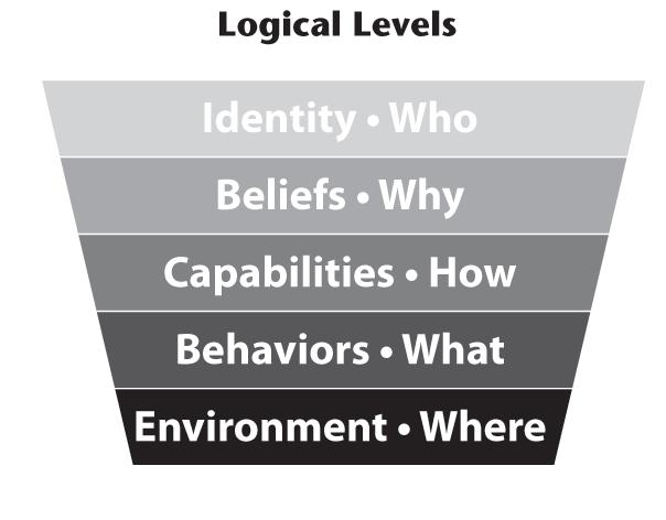 How can beliefs influence addictive behavior 4