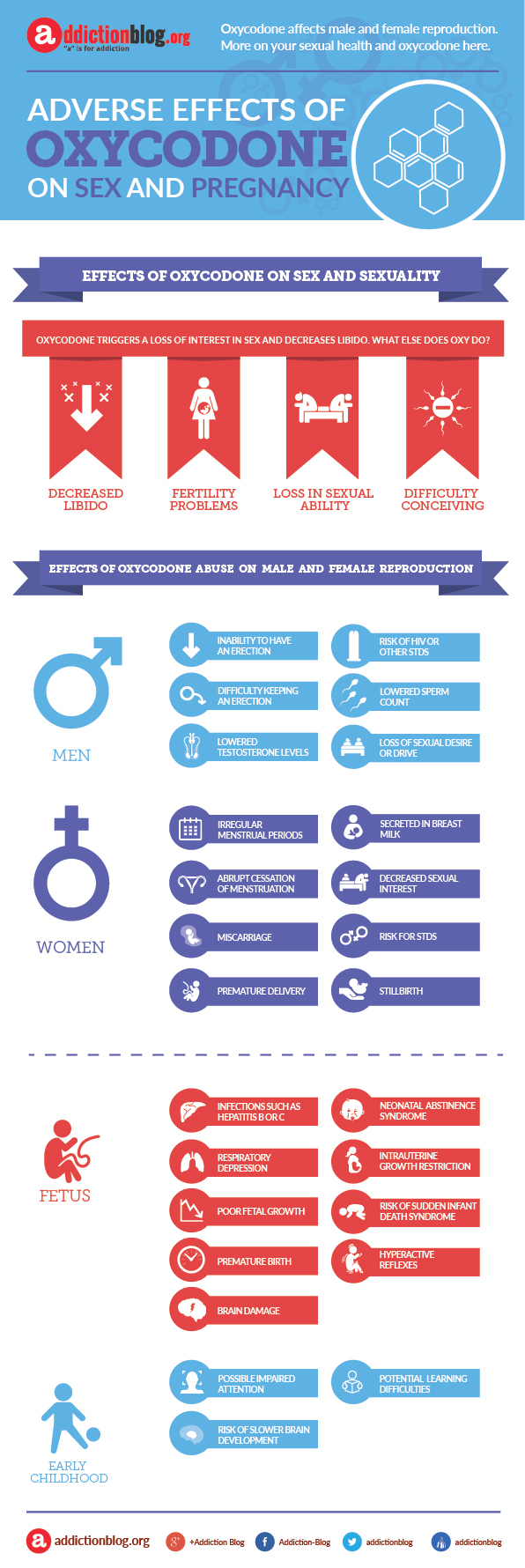 Oxycodone effects on sex and pregnancy problems (INFOGRAPHIC)