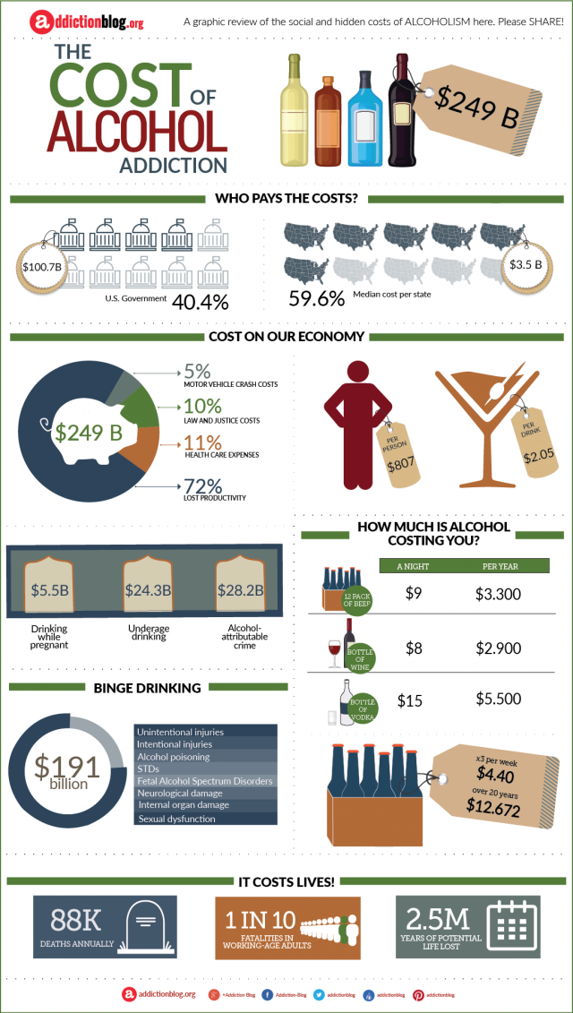 The cost of alcohol addiction (INFOGRAPHIC)