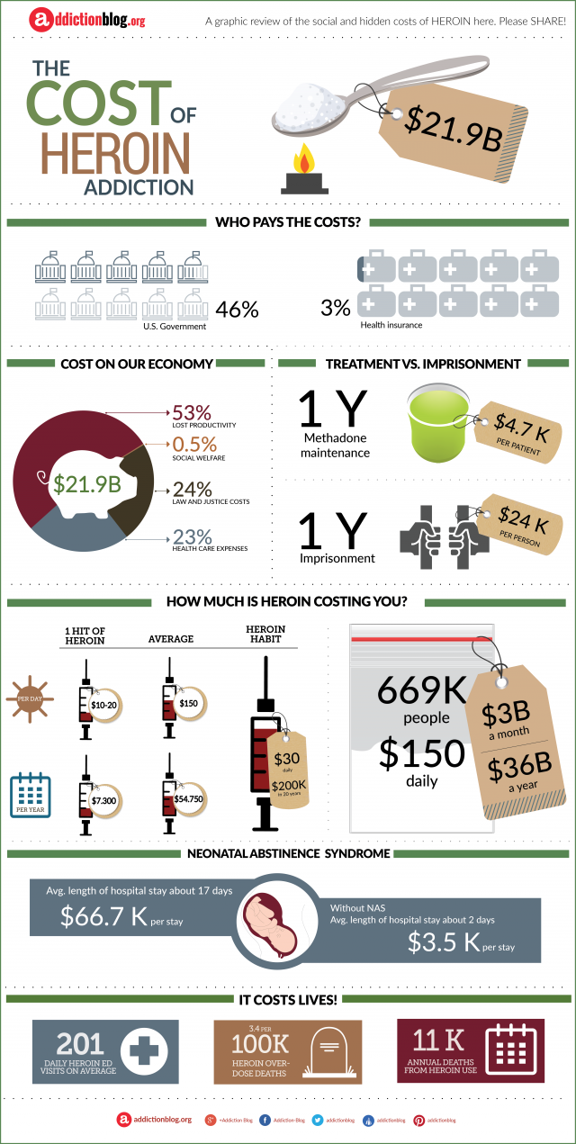 The cost of heroin addiction (INFOGRAPHIC)