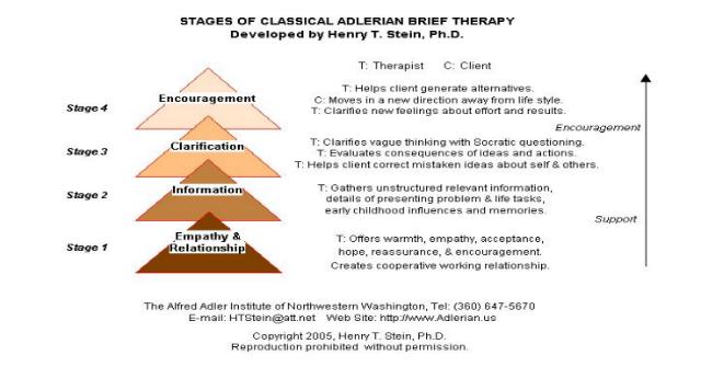adlerian theory definition