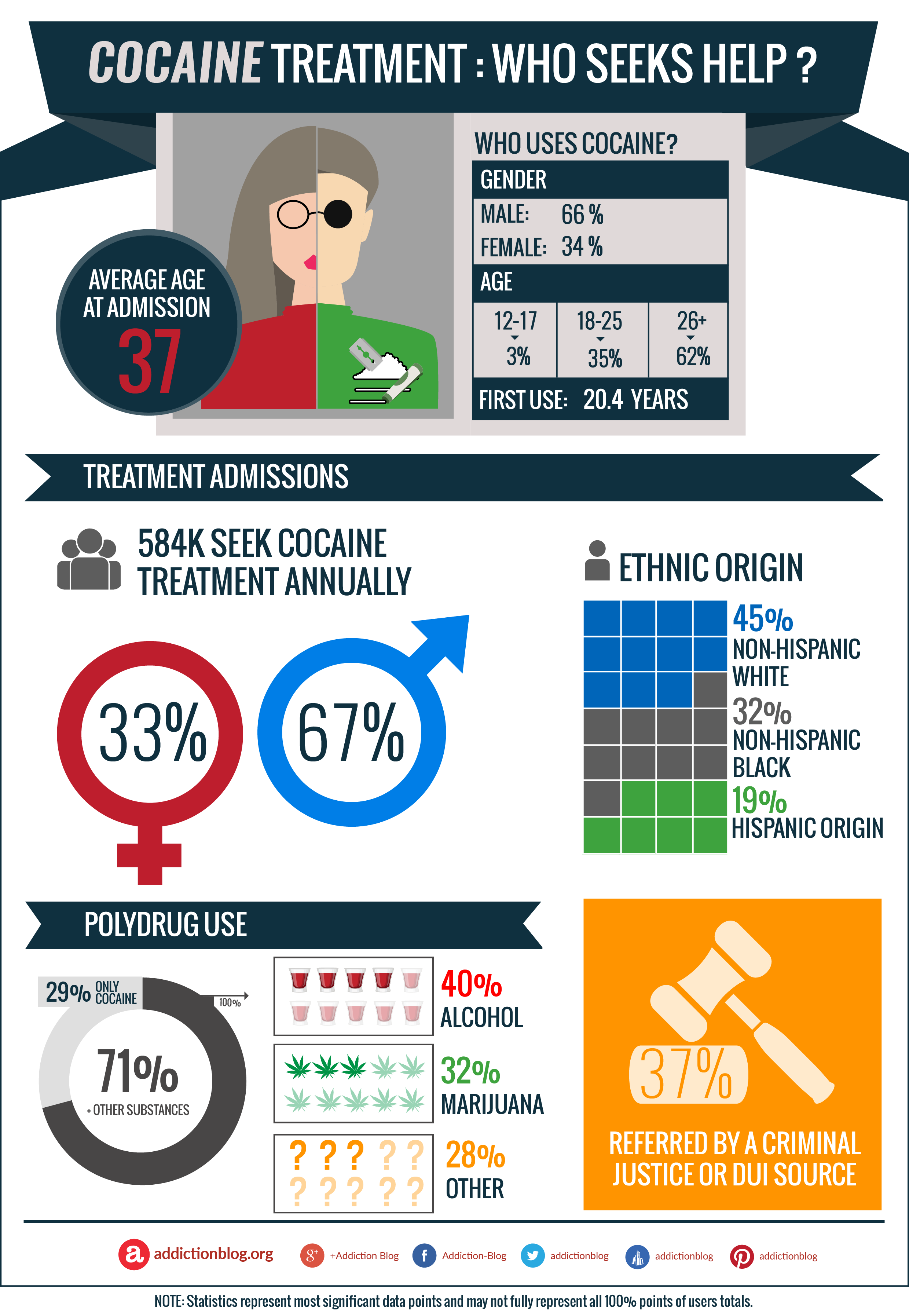 Cocaine addiction help: Who needs treatment? (INFOGRAPHIC)