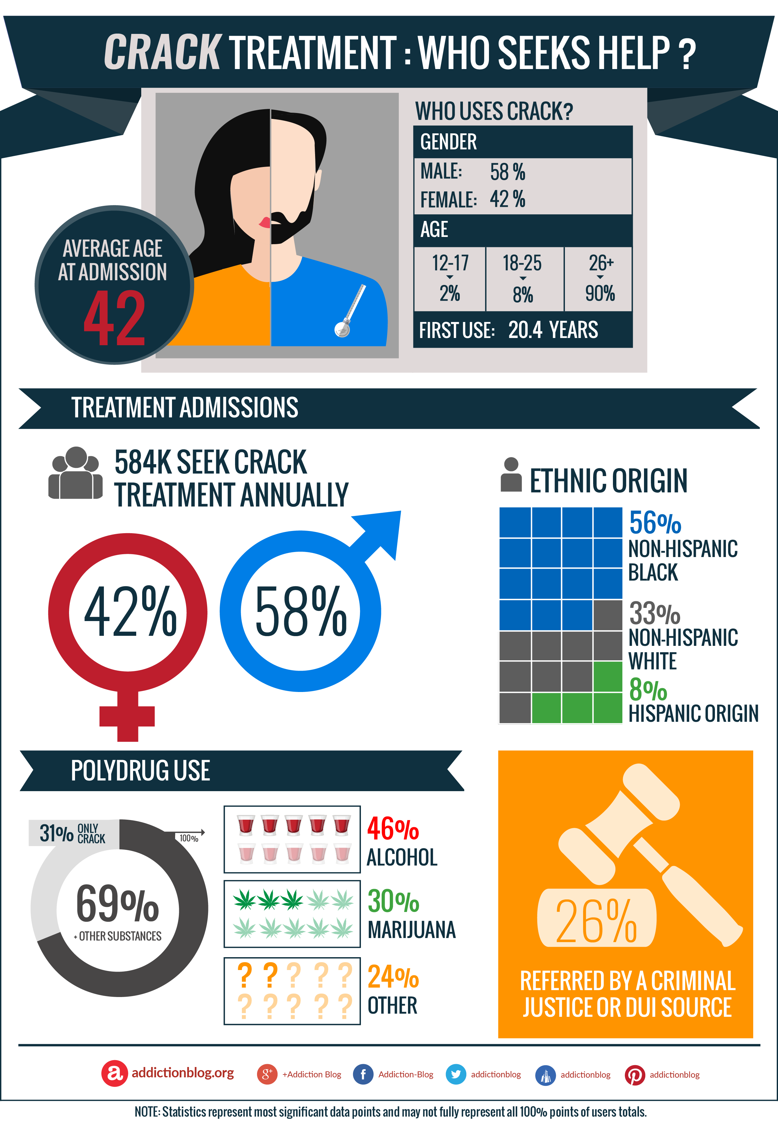 Crack cocaine addiction treatment: Who seeks help? (INFOGRAPHIC)
