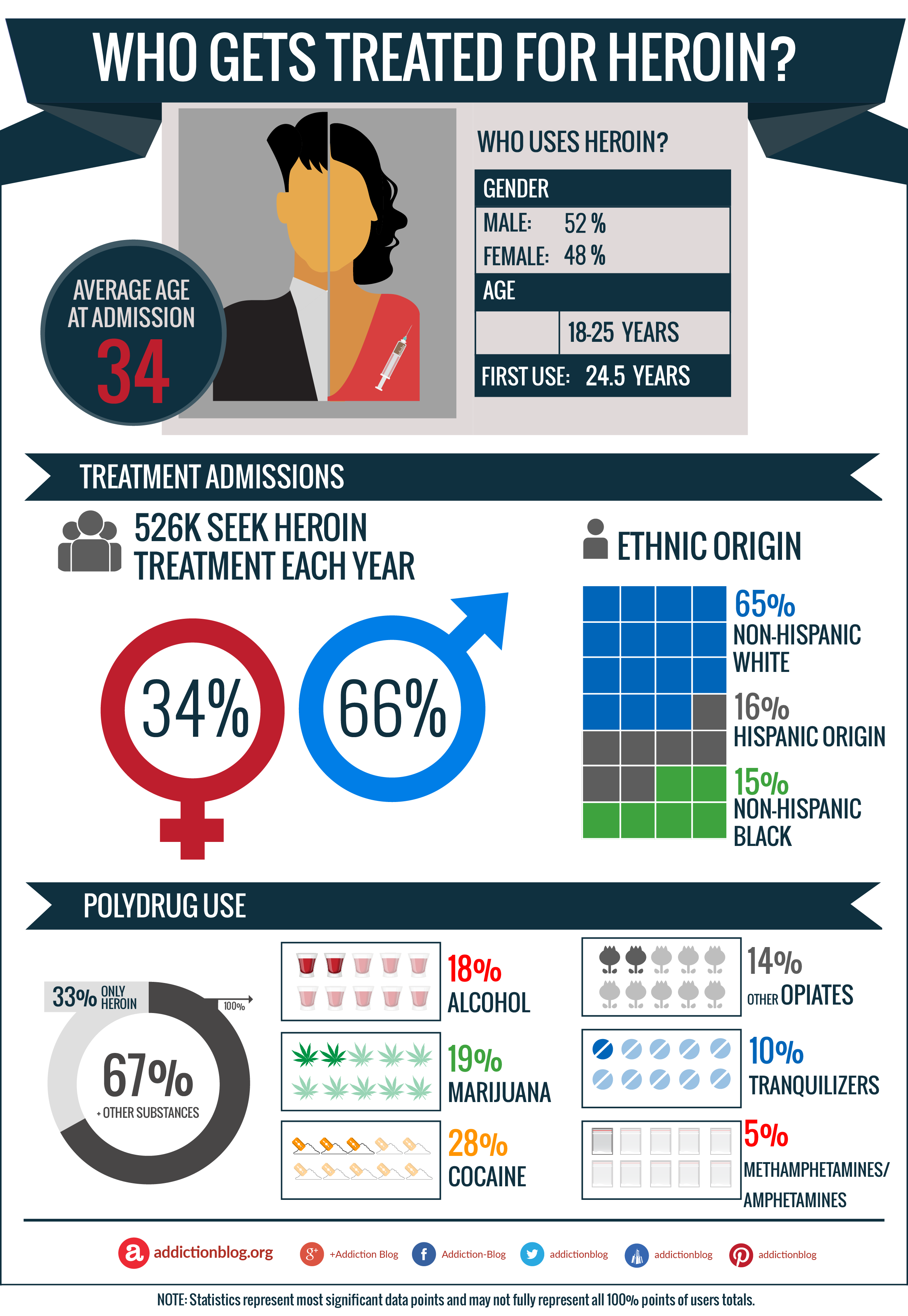Heroin addiction help: Who gets treated for heroin? (INFOGRAPHIC)