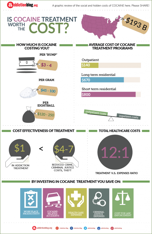 The Cost of Cocaine Addiction Treatment (INFOGRAPHIC)