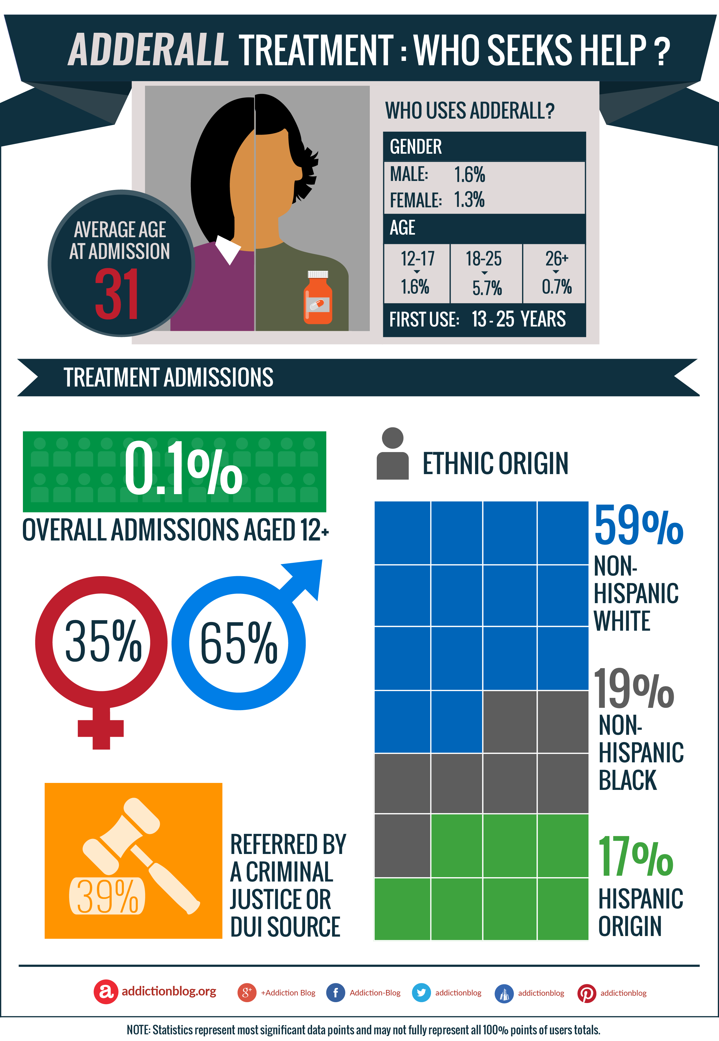 Adderall treatment: Who seeks help for Adderall addiction? (INFOGRAPHIC)