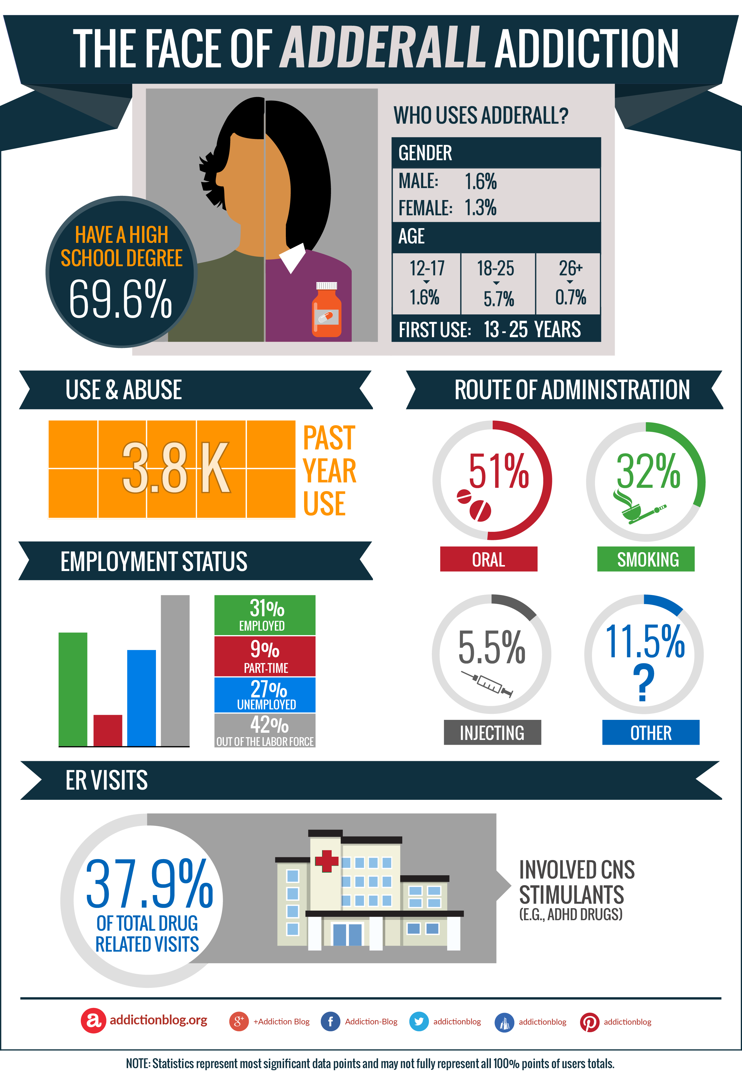 The face of Adderall addiction: Who uses Adderall? (INFOGRAPHIC)