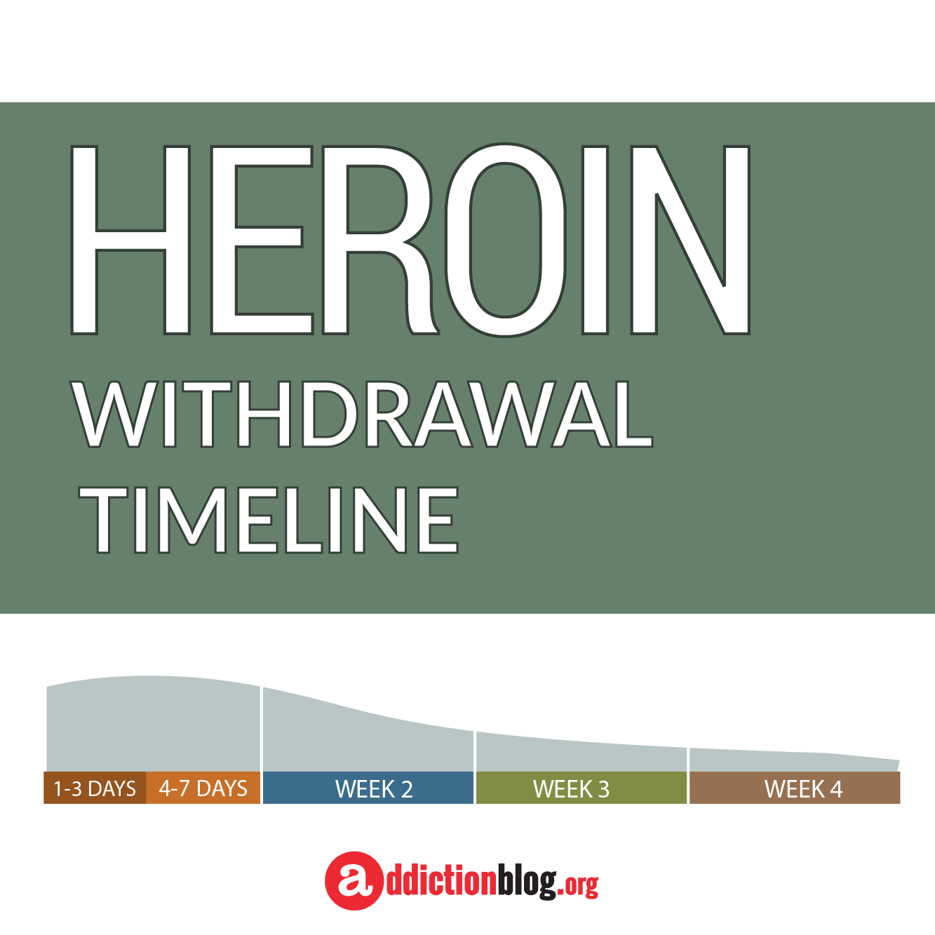 The Heroin Withdrawal Timeline Chart