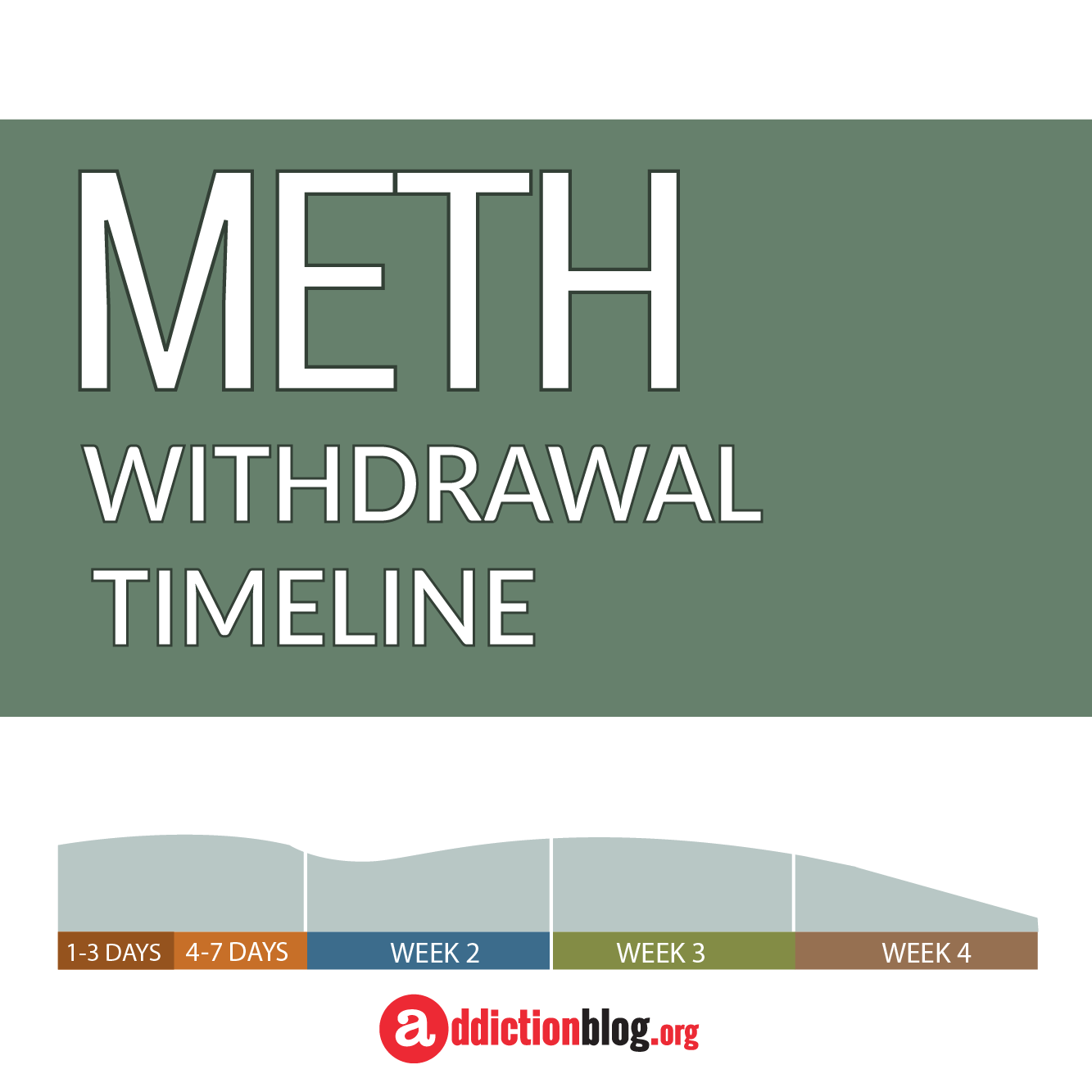 The Meth Withdrawal Timeline Chart