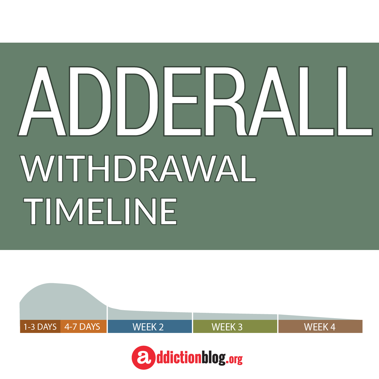 The Adderall Withdrawal Timeline Chart