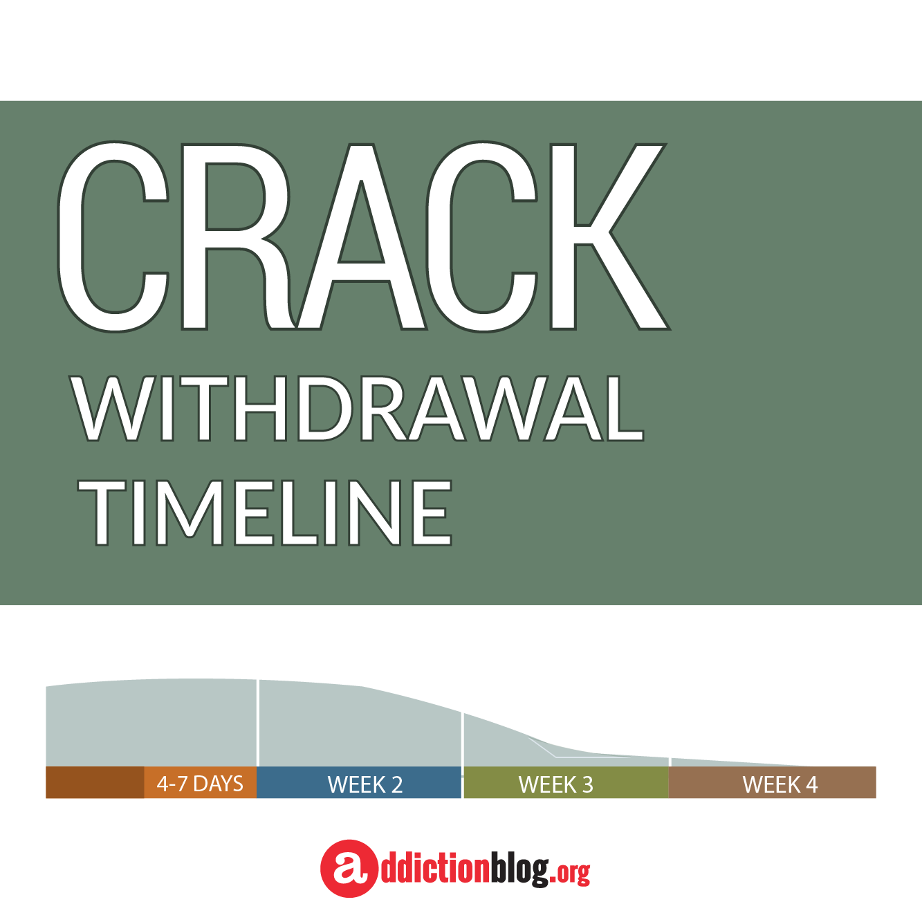 The Crack Withdrawal Timeline Chart