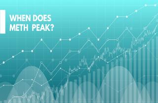 When does meth peak?