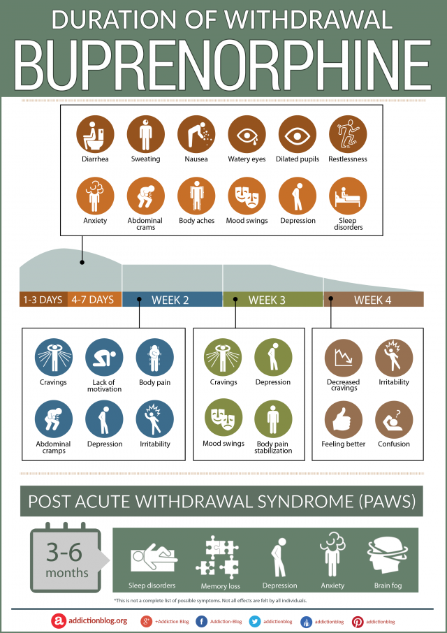 The Buprenorphine Withdrawal Timeline Chart